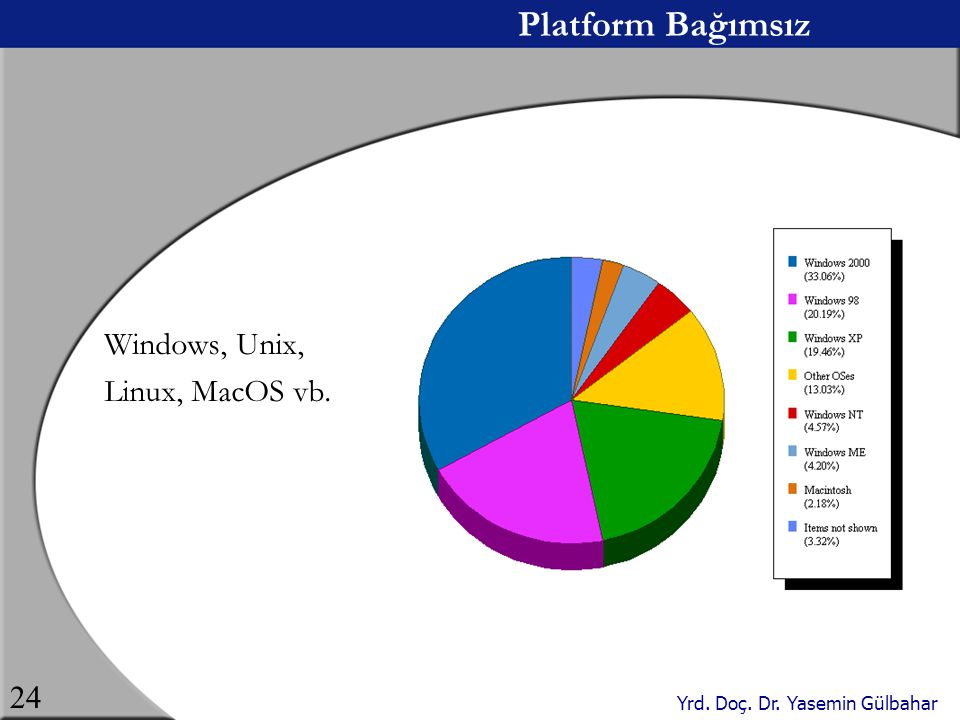 Platform Bağımsız Windows, Unix, Linux, MacOS vb.