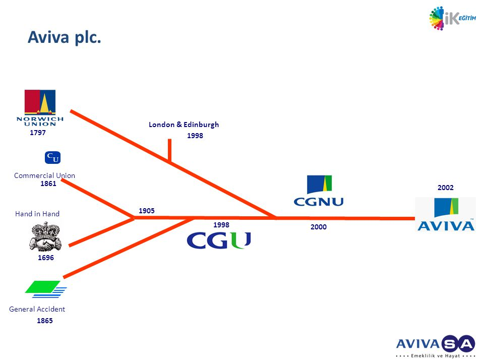 Aviva plc. London & Edinburgh 1797 1998 Commercial Union 1861 2002