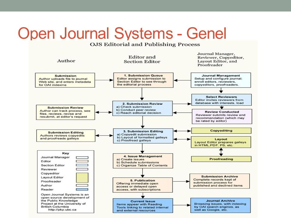 Open Journal Systems - Genel