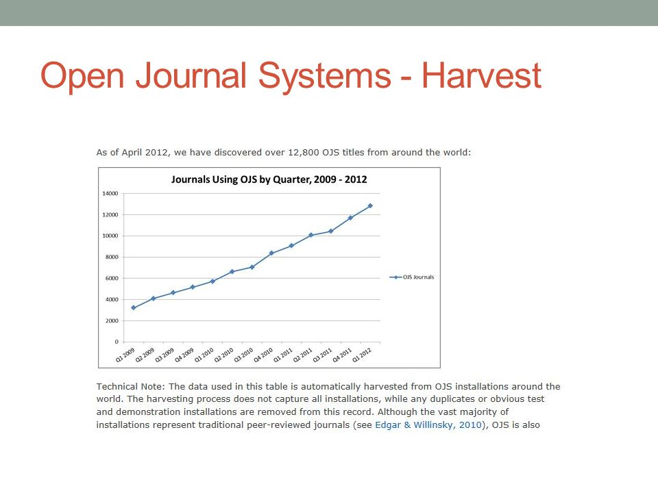 Open Journal Systems - Harvest