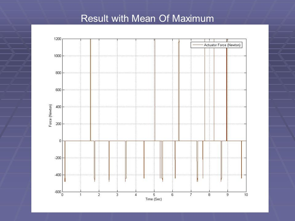 Result with Mean Of Maximum
