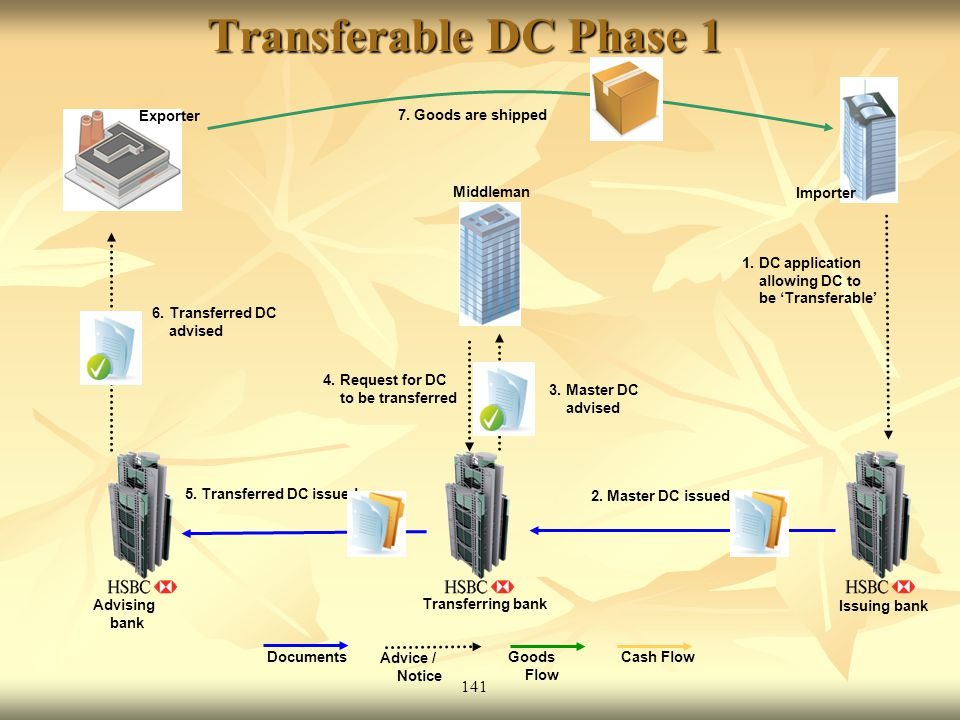 Transferable DC Phase 1 141 Importer Exporter 7. Goods are shipped