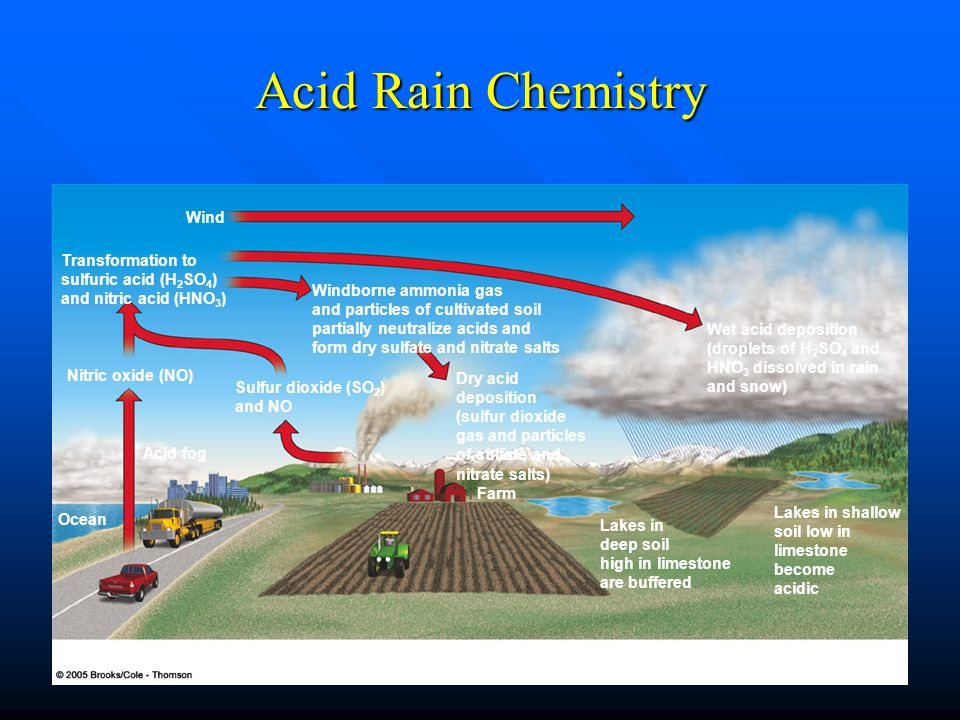 Acid Rain Chemistry Wind Transformation to sulfuric acid (H2SO4)