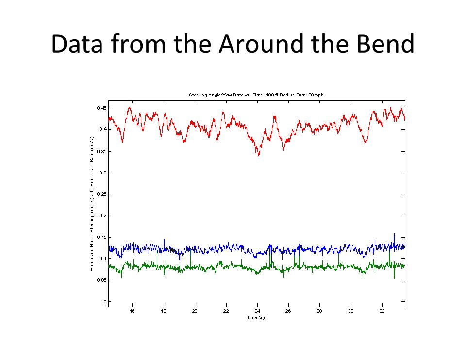 Data from the Around the Bend
