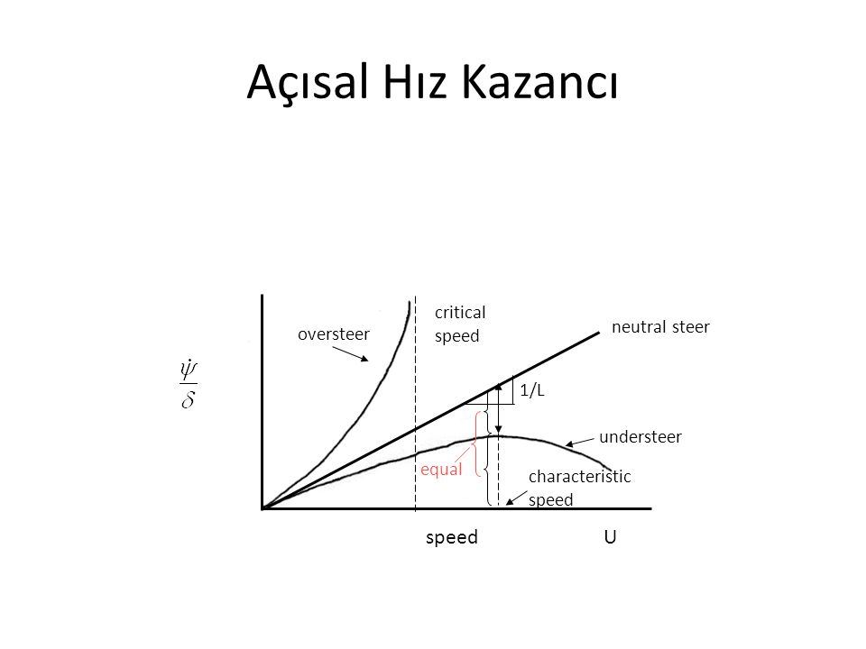 Açısal Hız Kazancı speed U critical speed neutral steer oversteer 1/L