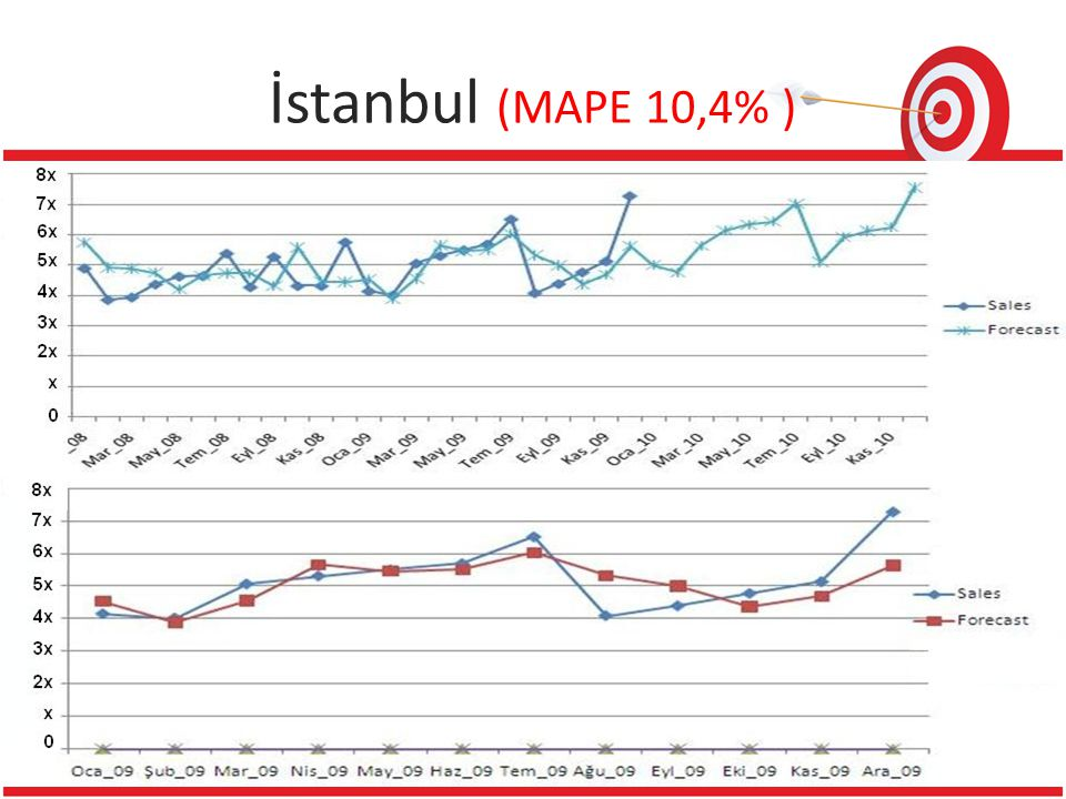 İstanbul (MAPE 10,4% ) 1 Reference 18