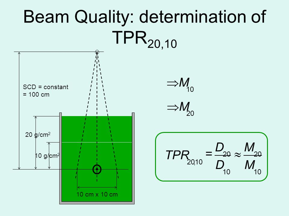 Beam Quality: determination of TPR20,10