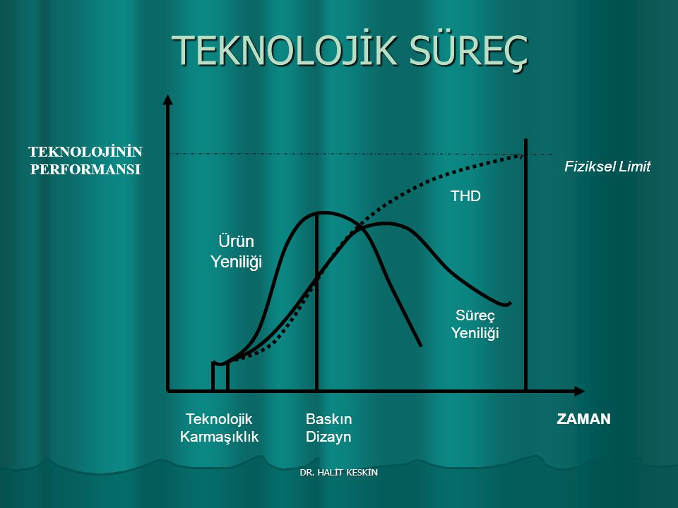 TEKNOLOJİNİN PERFORMANSI