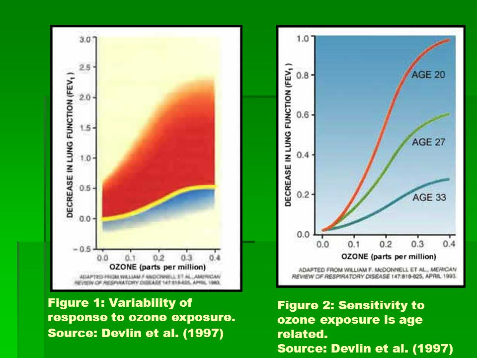 Figure 1: Variability of response to ozone exposure