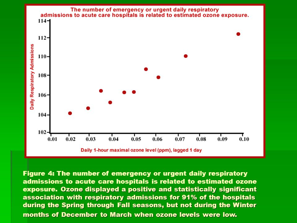 Figure 4: The number of emergency or urgent daily respiratory admissions to acute care hospitals is related to estimated ozone exposure.
