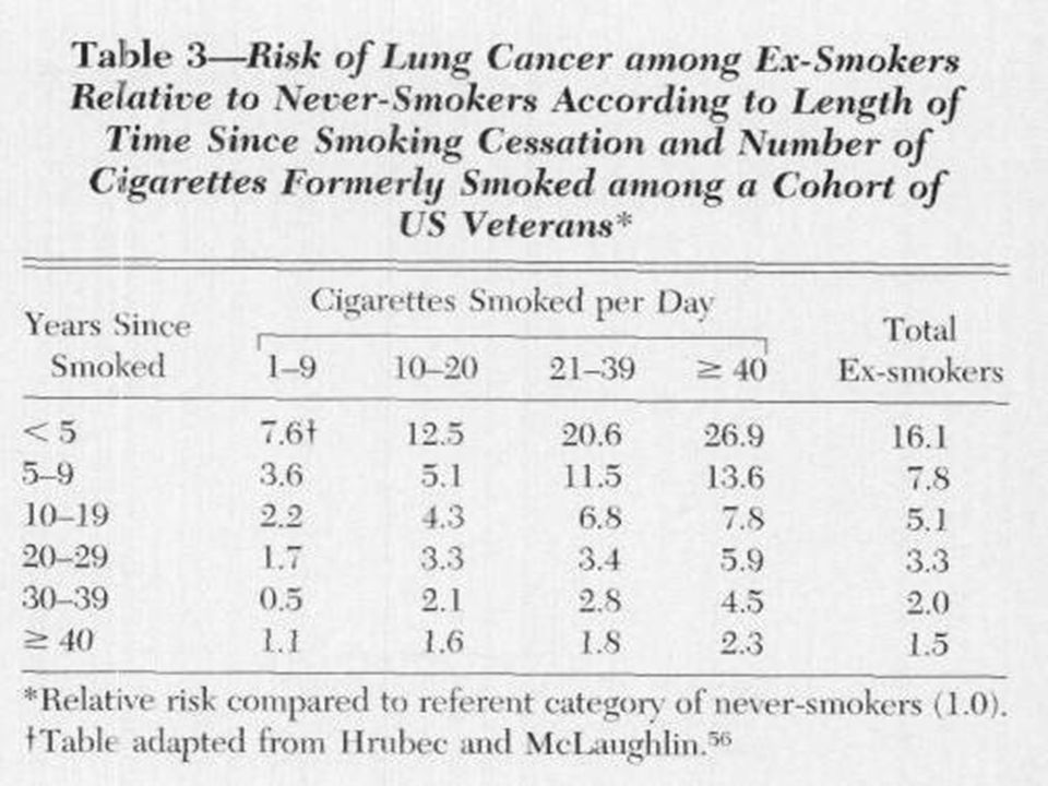 Can cessation of smoking prevent lung cancer