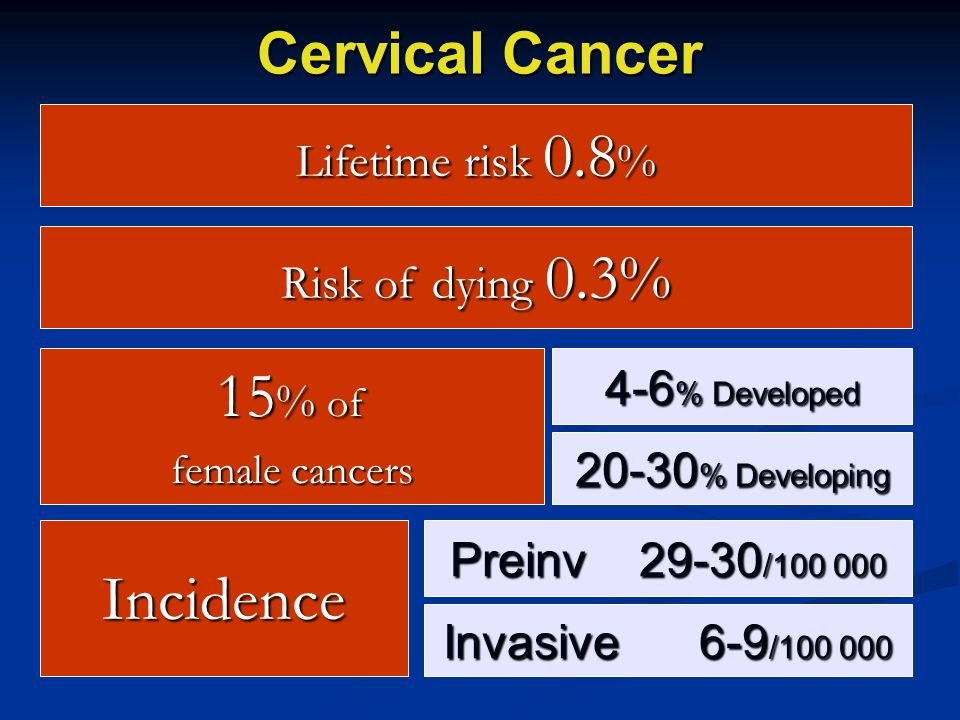 15% of Incidence Cervical Cancer Lifetime risk 0.8% Risk of dying 0.3%