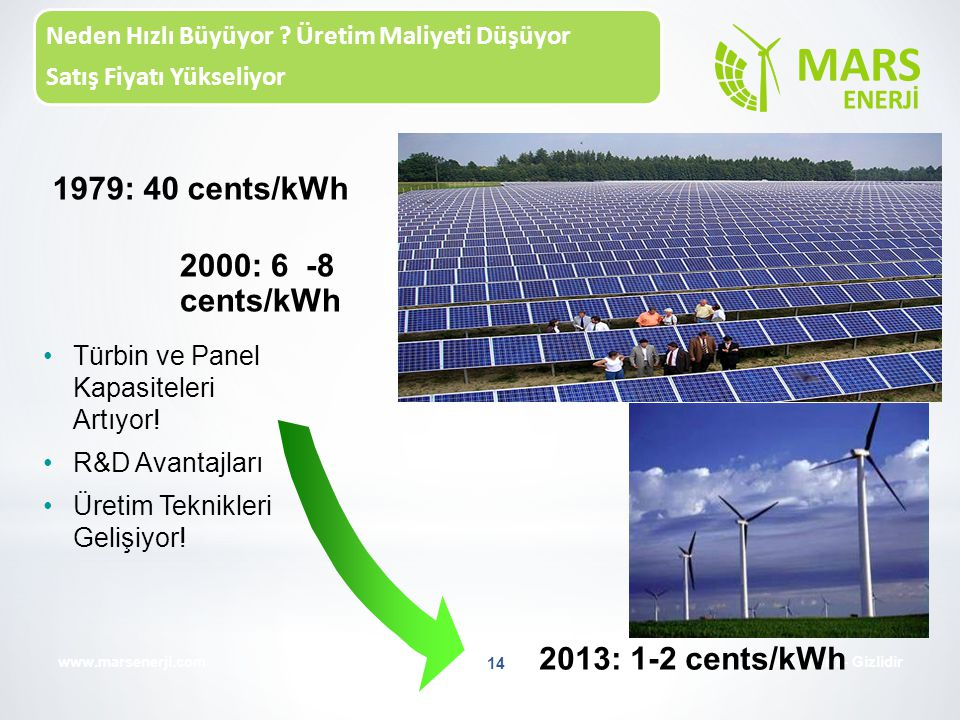 1979: 40 cents/kWh 2000: 6 -8 cents/kWh 2013: 1-2 cents/kWh