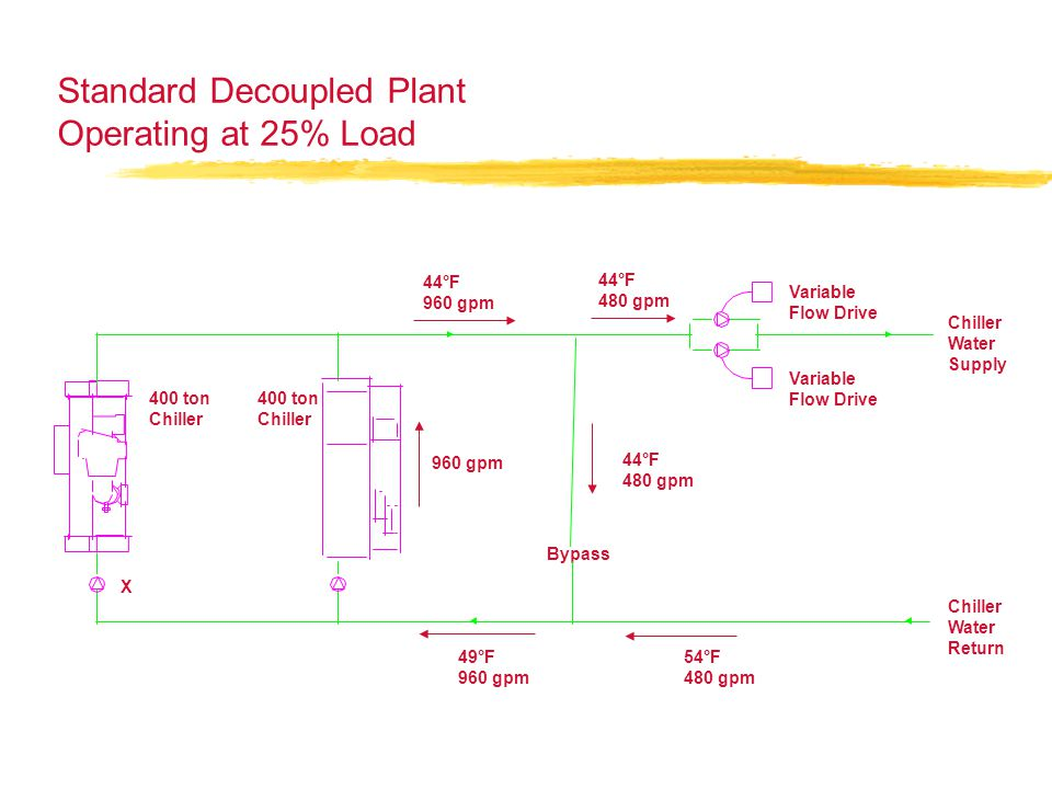 Standard Decoupled Plant Operating at 25% Load