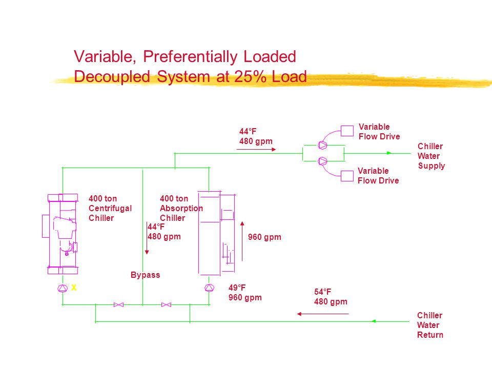 Variable, Preferentially Loaded Decoupled System at 25% Load