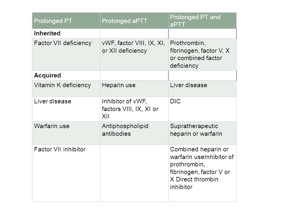 Prolonged PT Prolonged aPTT. Prolonged PT and aPTT. Inherited. Factor VII deficiency. vWF, factor VIII, IX, XI, or XII deficiency.
