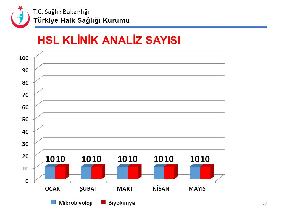 HSL KLİNİK ANALİZ SAYISI