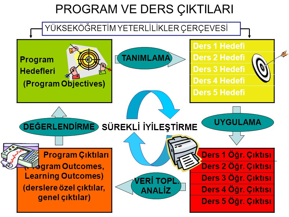 PROGRAM VE DERS ÇIKTILARI