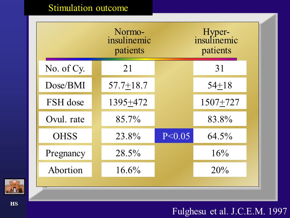 Stimulation outcome Normo-insulinemic patients Hyper-insulinemic