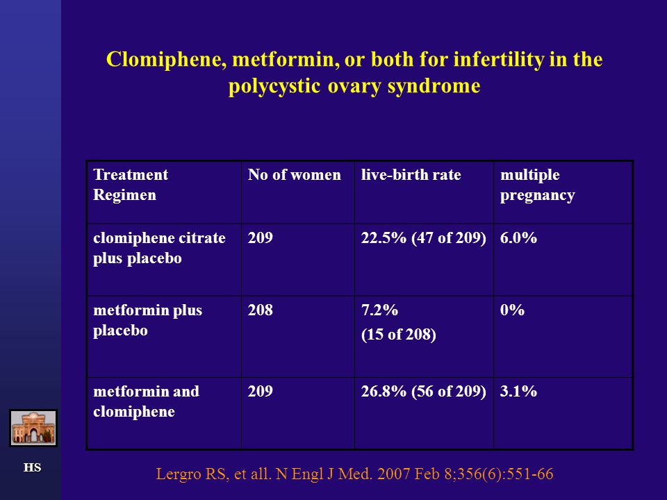 Clomiphene, metformin, or both for infertility in the polycystic ovary syndrome