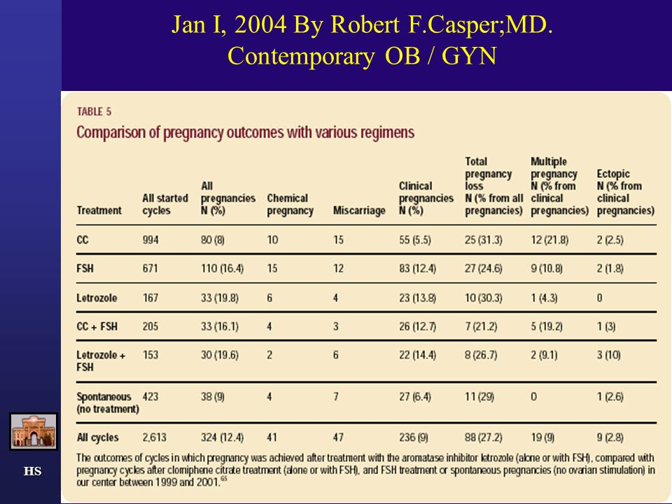 Jan I, 2004 By Robert F.Casper;MD. Contemporary OB / GYN