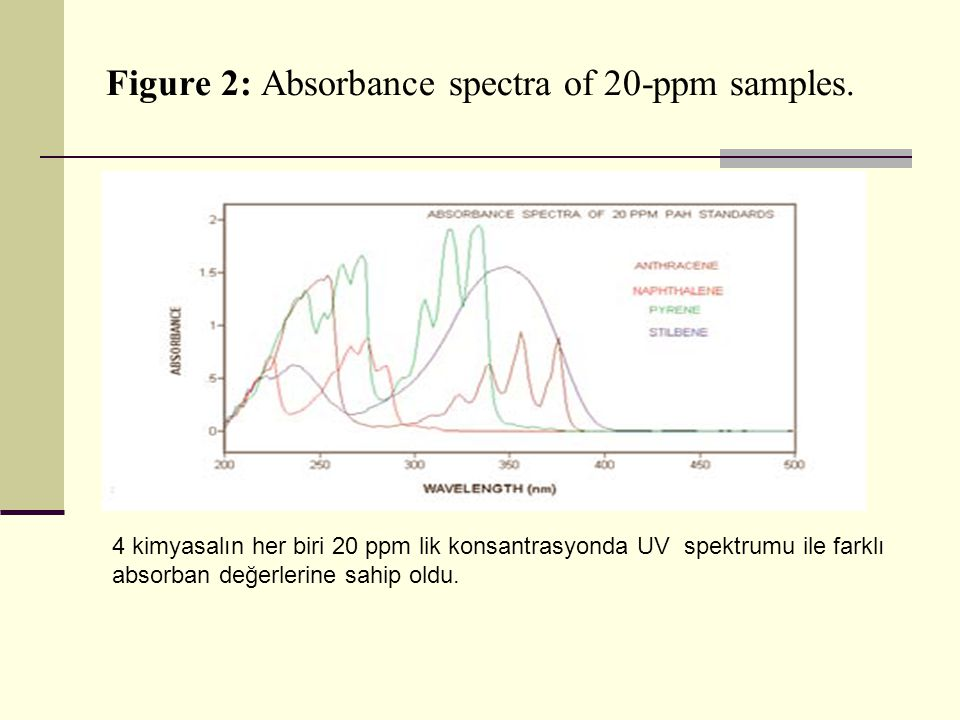 Figure 2: Absorbance spectra of 20-ppm samples.