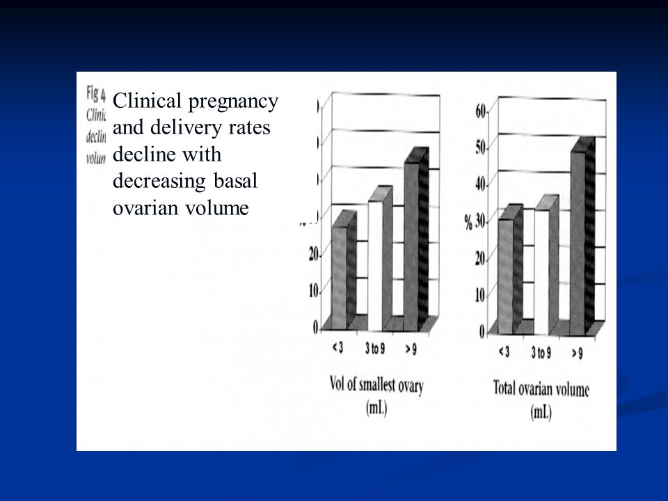 Clinical pregnancy and delivery rates decline with decreasing basal ovarian volume
