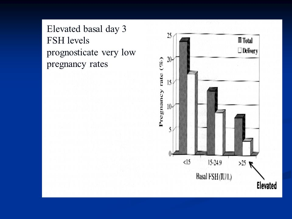 Elevated basal day 3 FSH levels prognosticate very low pregnancy rates