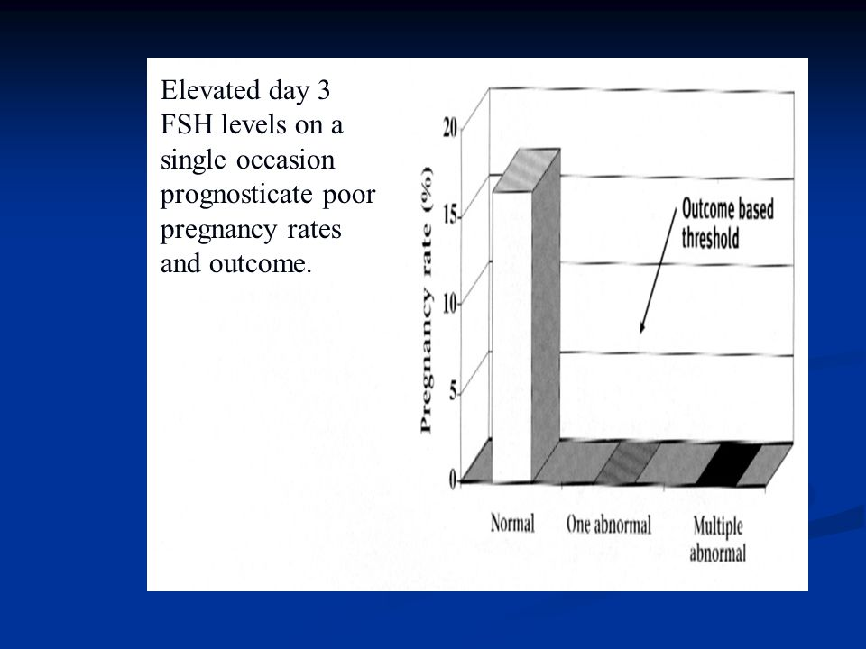 Elevated day 3 FSH levels on a single occasion prognosticate poor pregnancy rates and outcome.