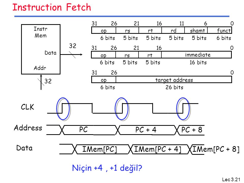 Instruction Fetch Niçin +4 , +1 değil CLK Address Data IMem[PC + 8]