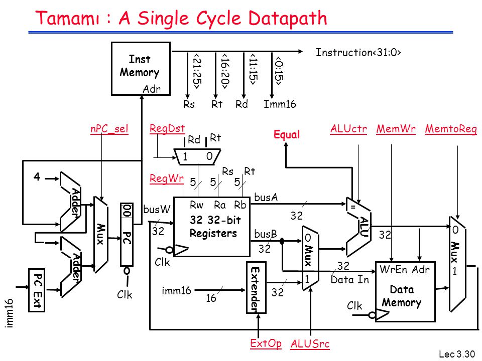 Tamamı : A Single Cycle Datapath