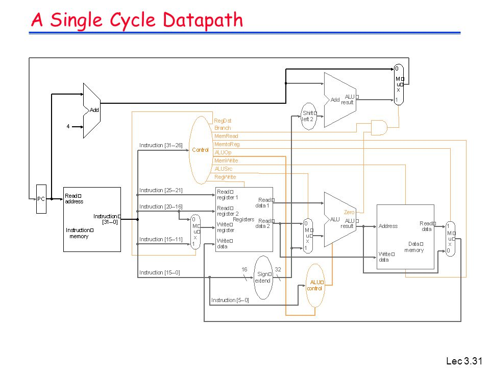 A Single Cycle Datapath