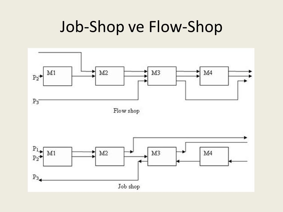Job-Shop ve Flow-Shop
