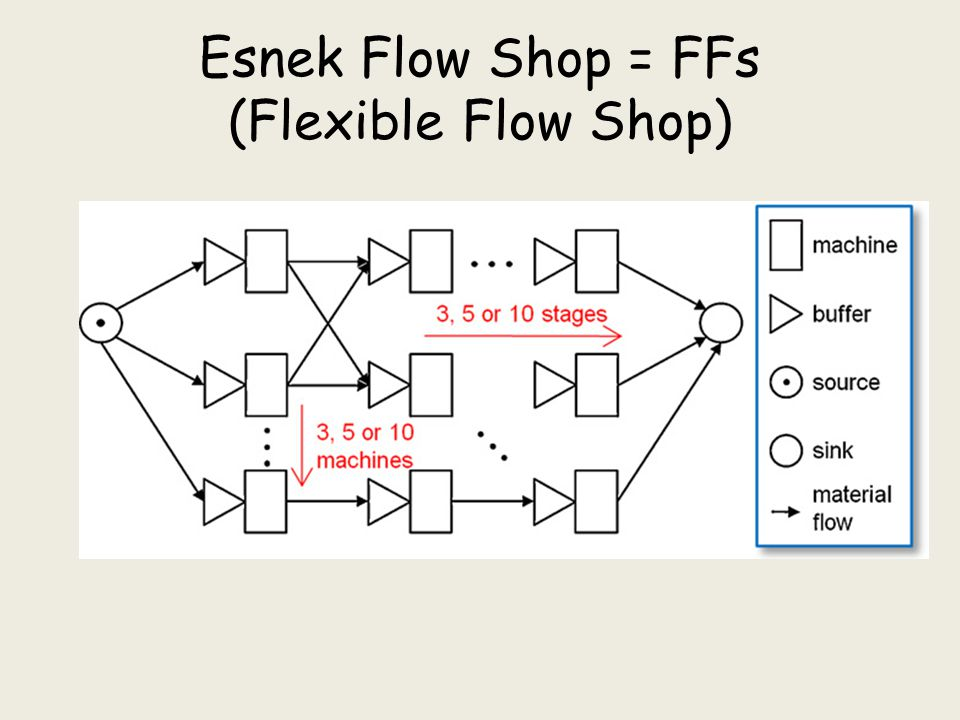 Esnek Flow Shop = FFs (Flexible Flow Shop)
