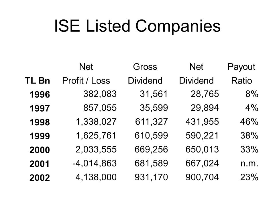 ISE Listed Companies Net Gross Payout TL Bn Profit / Loss Dividend