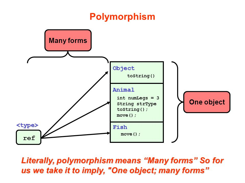 Polymorphism Literally, polymorphism means Many forms So for