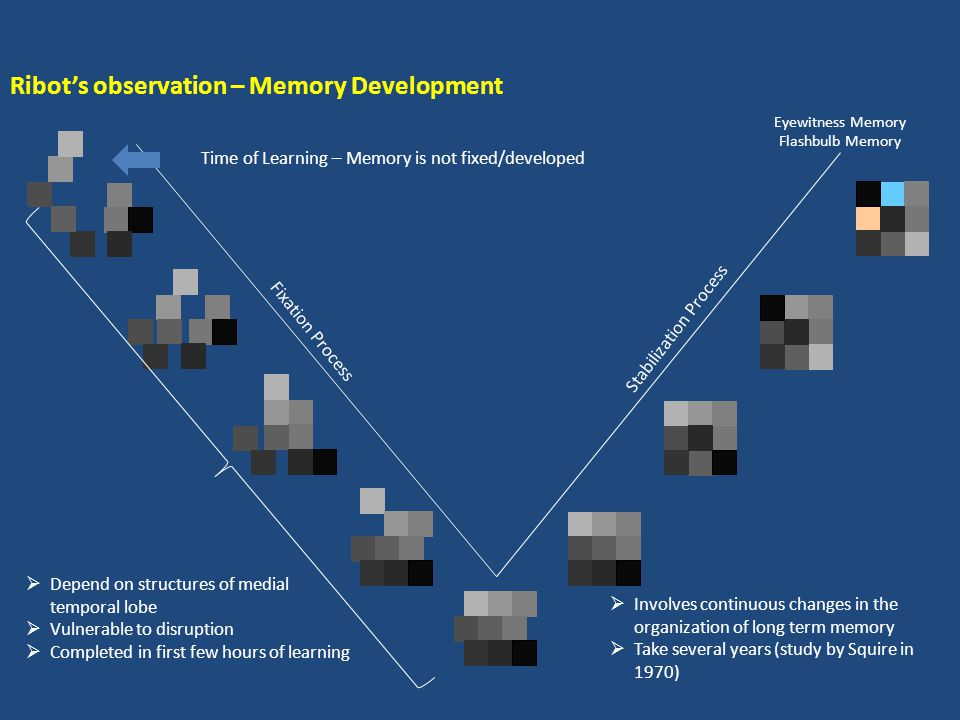 Ribot's observation – Memory Development