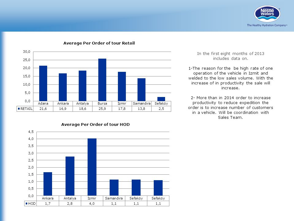 In the first eight months of 2013 includes data on.
