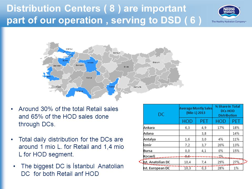 Distribution Centers ( 8 ) are important part of our operation , serving to DSD ( 6 )