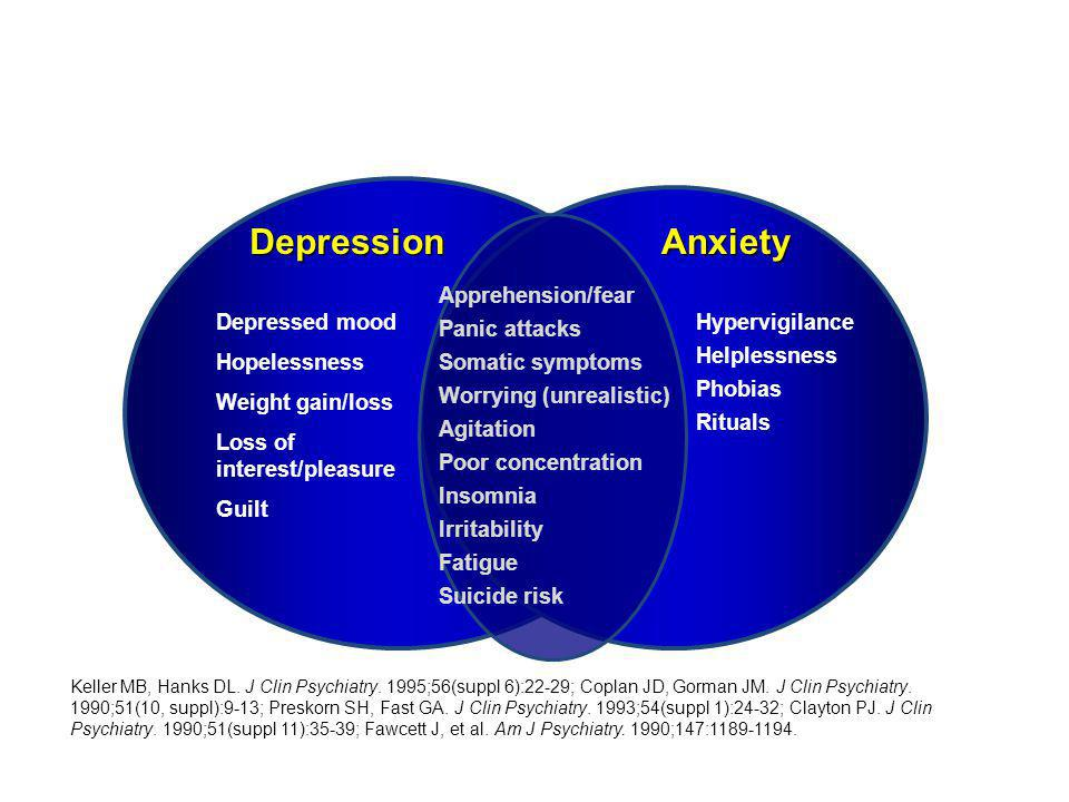 Depression Anxiety Apprehension/fear Panic attacks Somatic symptoms
