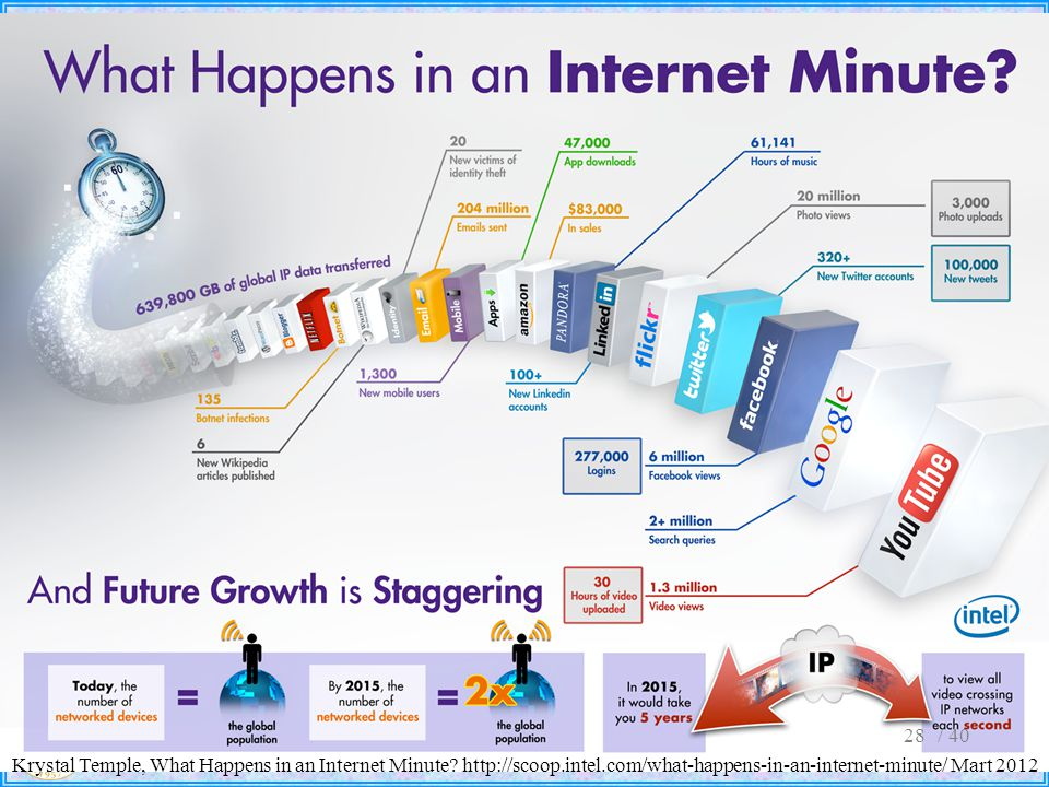 / 40 Krystal Temple, What Happens in an Internet Minute.