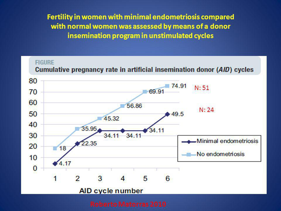 Fertility in women with minimal endometriosis compared with normal women was assessed by means of a donor insemination program in unstimulated cycles