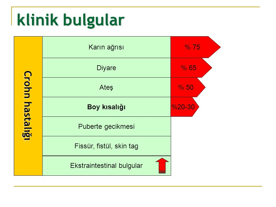 Ekstraintestinal bulgular