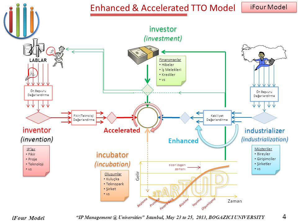 Enhanced & Accelerated TTO Model