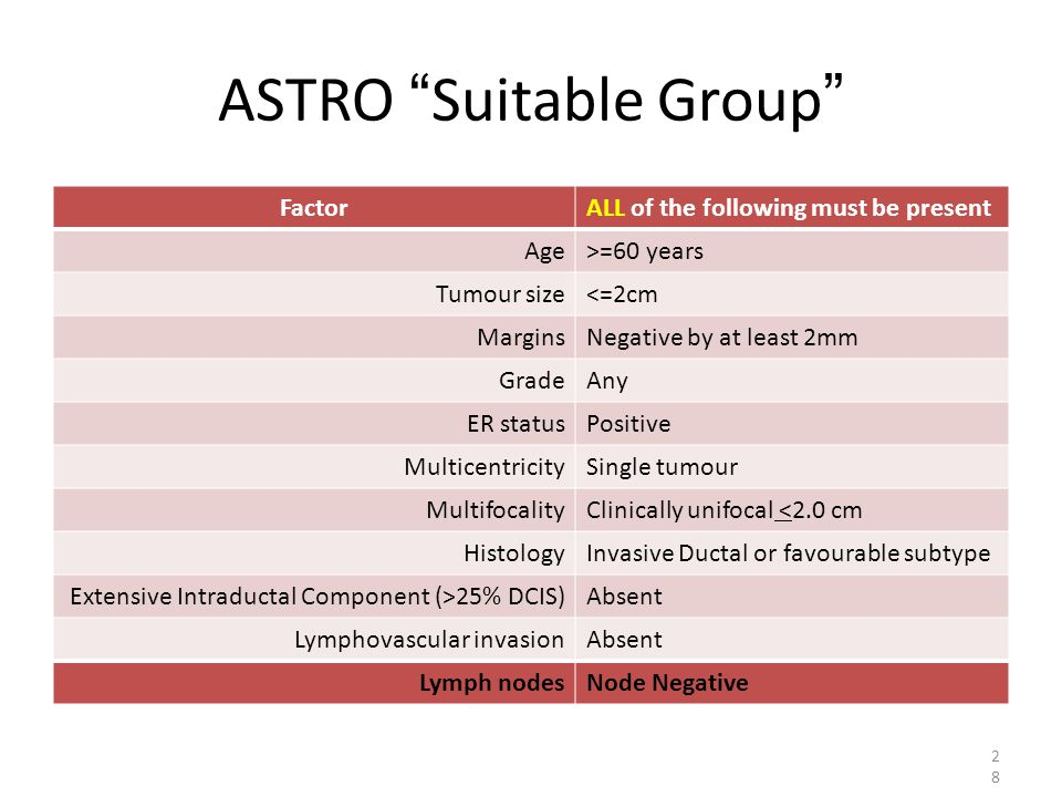 ASTRO Suitable Group