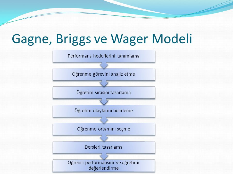 Gagne, Briggs ve Wager Modeli