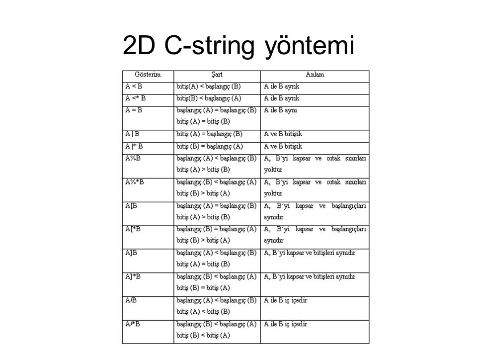 2D C-string yöntemi