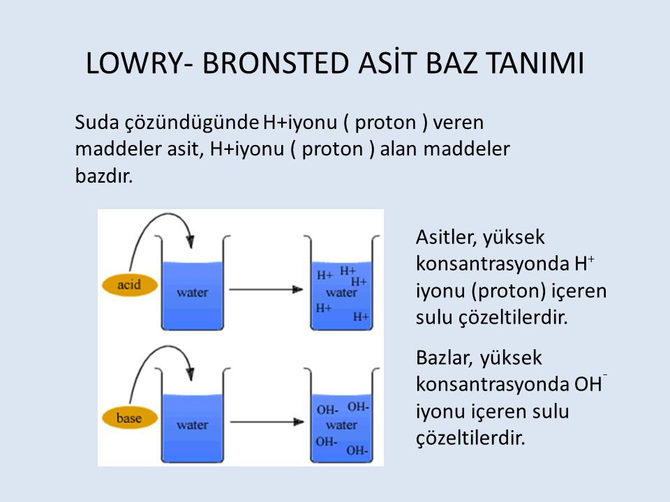 LOWRY- BRONSTED ASİT BAZ TANIMI