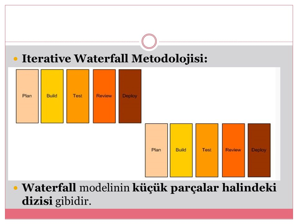 Iterative Waterfall Metodolojisi:
