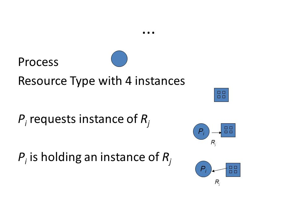 ... Process Resource Type with 4 instances Pi requests instance of Rj